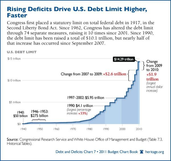 The Debt Ceiling A Cheat Sheet on Medicare Allowed Amounts